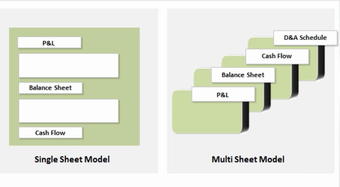 Single Sheet and Multi Sheet models