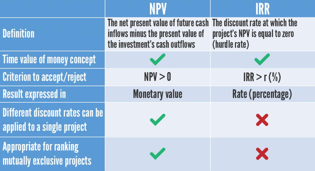 NPV vs. IRR table