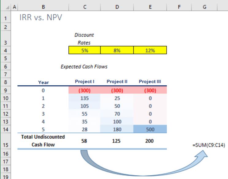 NPV vs. IRR image2