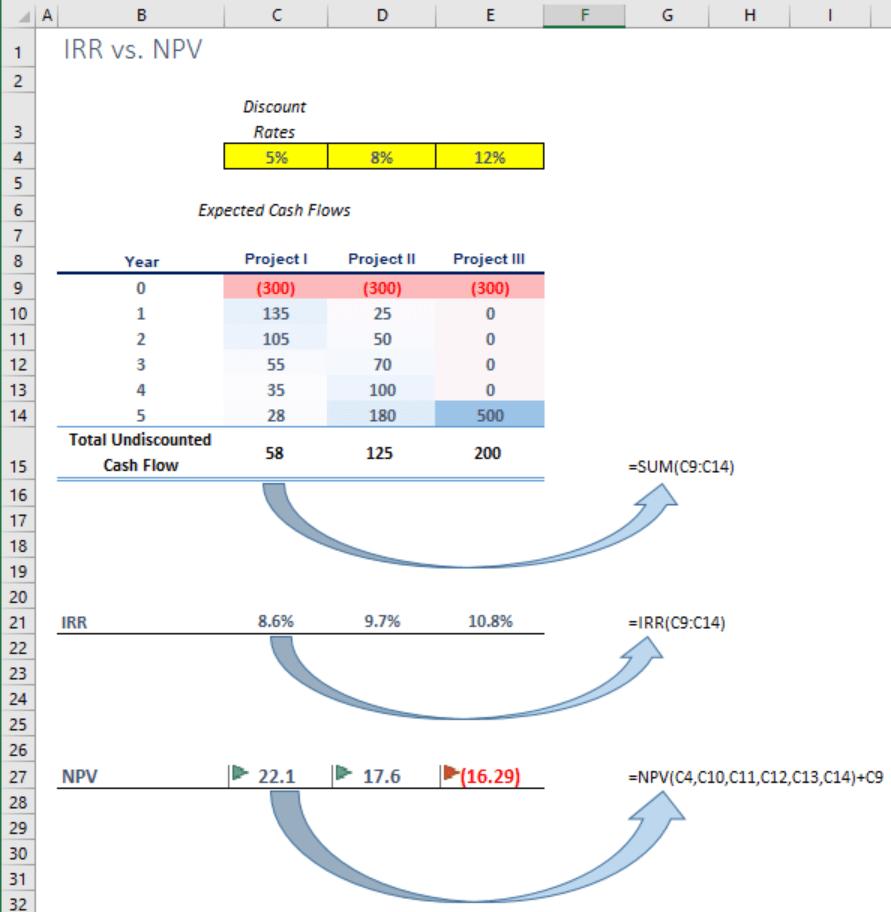 NPV vs. IRR image3