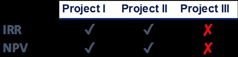 Project comparison IRR/NPV