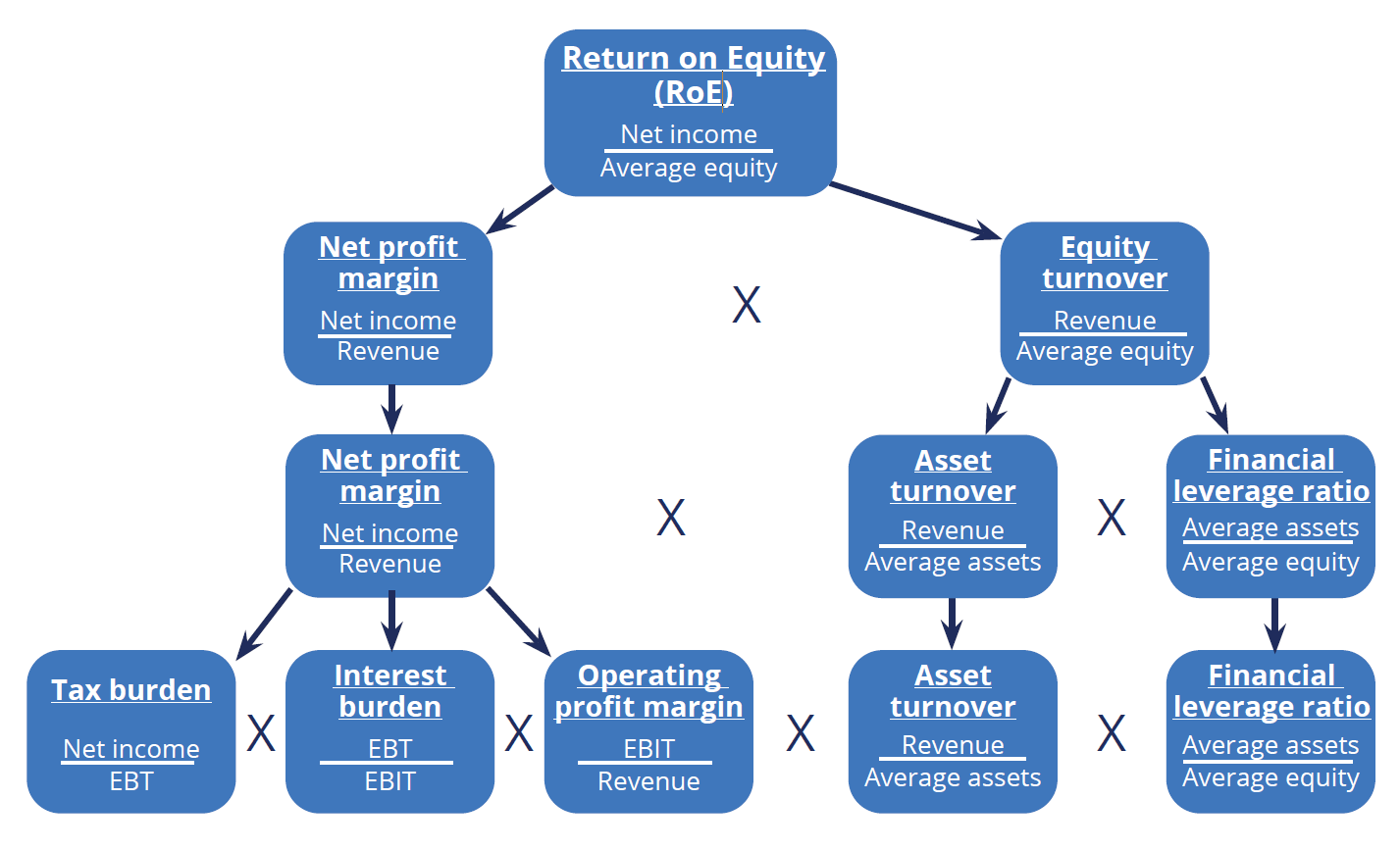 DuPont Analysis Scheme