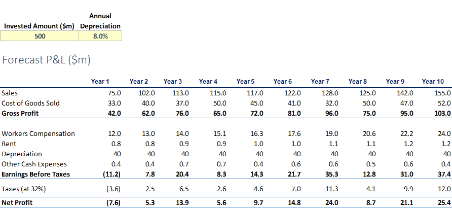 Accounting Rate of Return forecast P&L