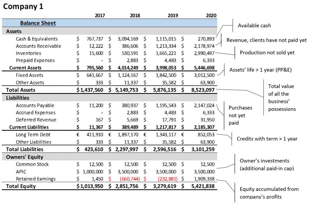 Liquidity Ratios - example balance sheet