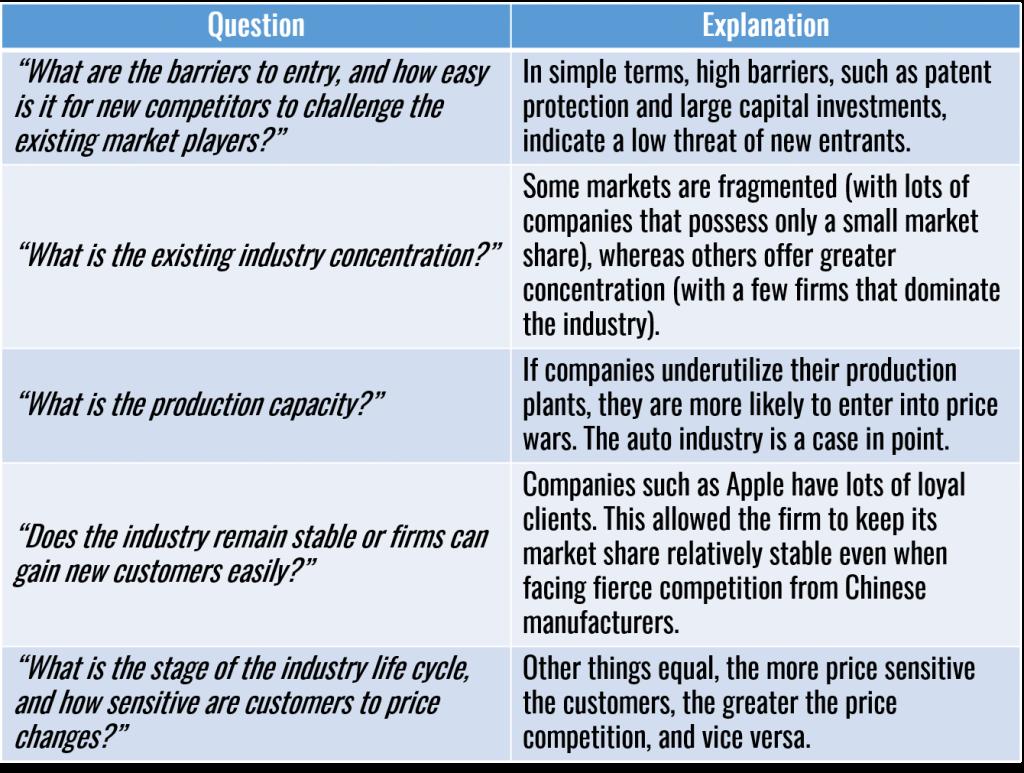 Porter's Five Forces Model Questions & Explanations
