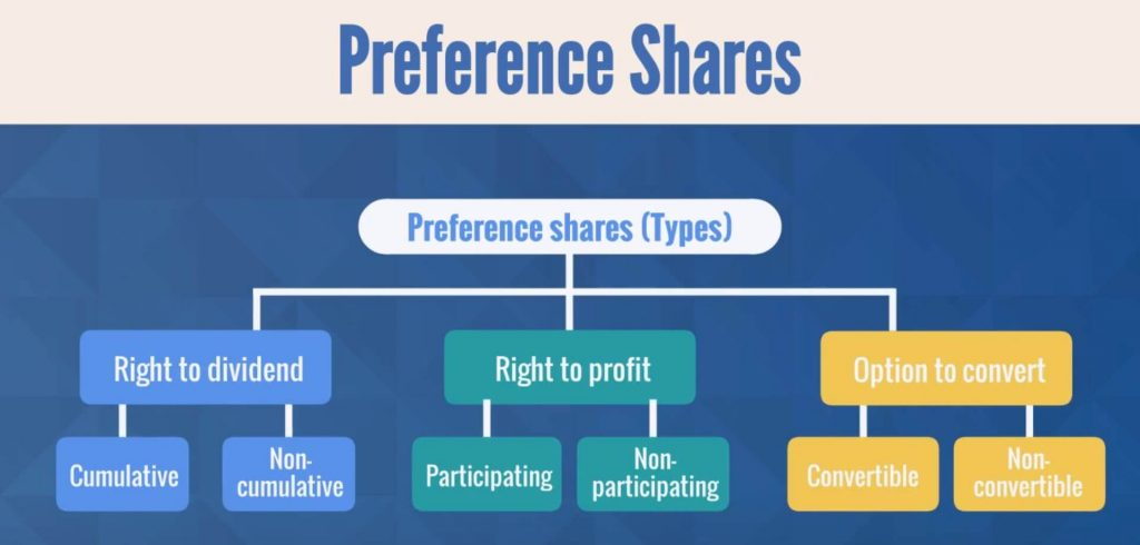 Preference shares (Types) chart