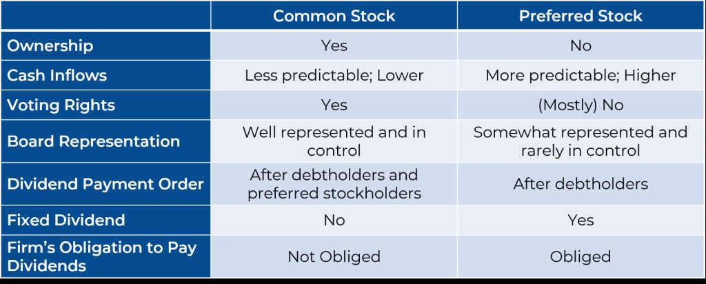 Common Stock vs. Preferred Stock table