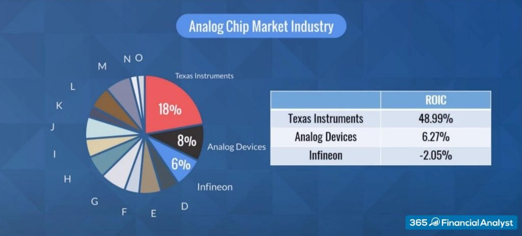 Industry Concentration - Analog Chip Market Industry