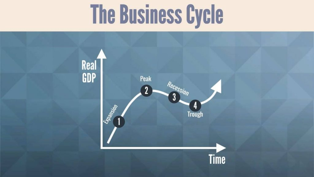 Business Cycle chart 2