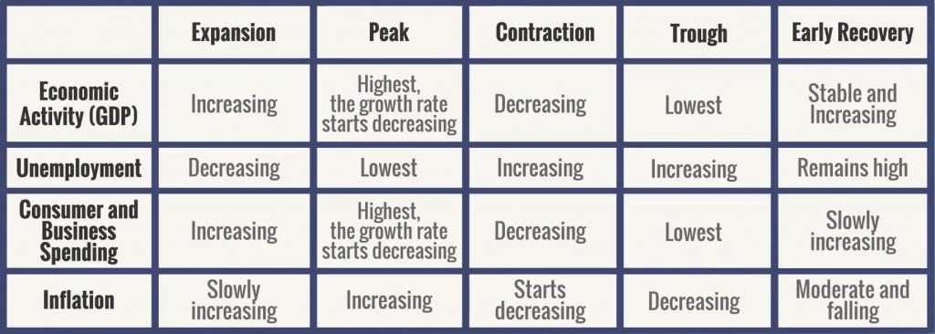 Business Cycle Stages table