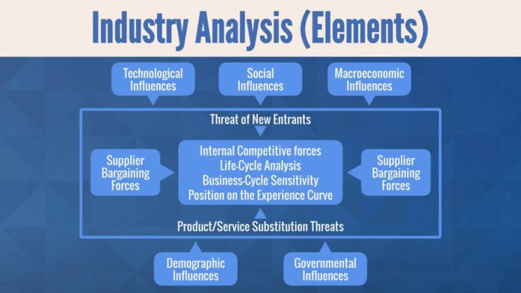 Industry Analysis Chart