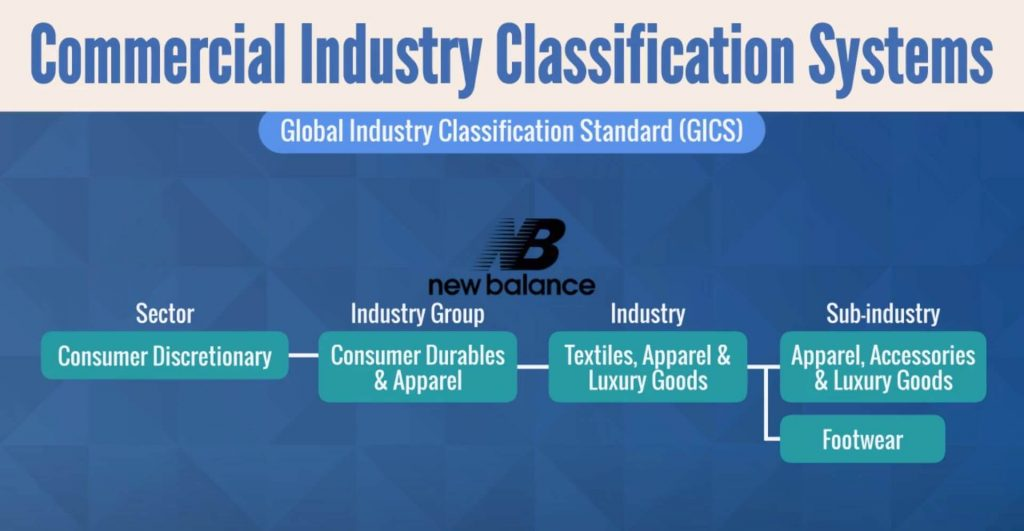 Commercial Industry Classification Systems
