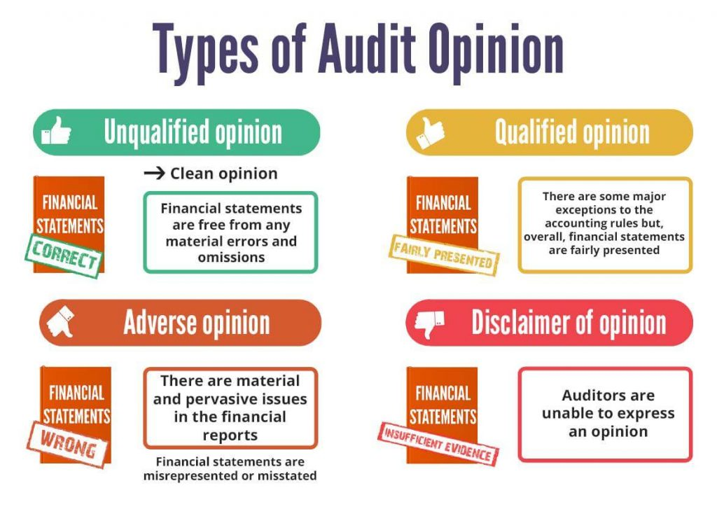 Types of Audit Opinion